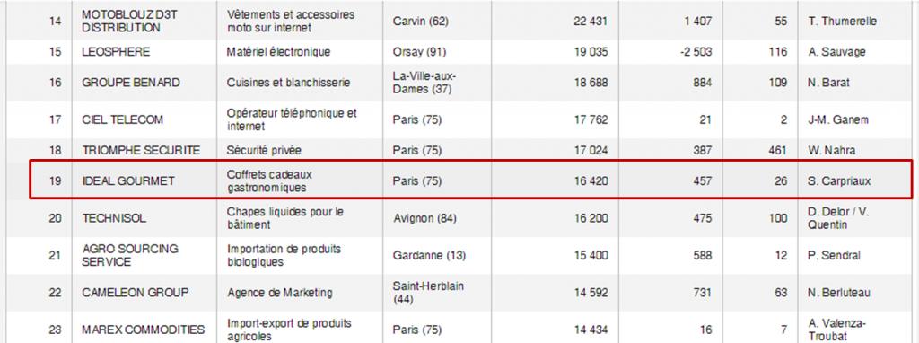 30 entreprises françaises qui ont vu leur chiffre d'affaires exploser en 10 ans